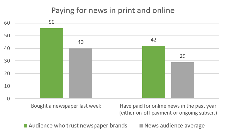 Grafikk - Paying for news in print and online