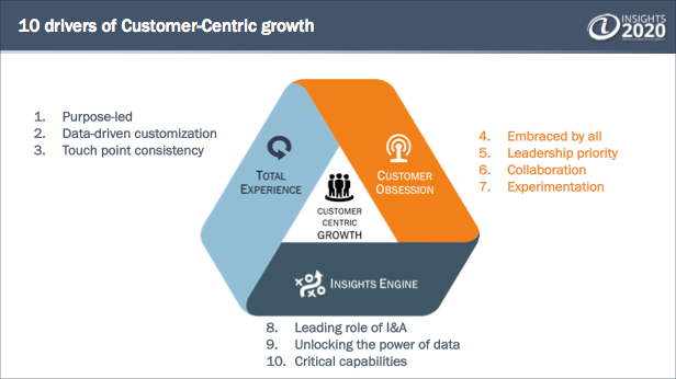 10 drivers of Customer-Centric growth
