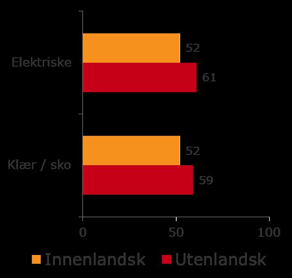 fe84e06a Hvordan kan norske butikker møte konkurransen fra globale nettbutikker?